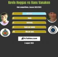 Kevin Hoggas vs Hans Vanaken h2h player stats