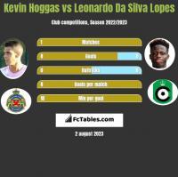 Kevin Hoggas vs Leonardo Da Silva Lopes h2h player stats