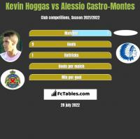 Kevin Hoggas vs Alessio Castro-Montes h2h player stats