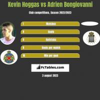 Kevin Hoggas vs Adrien Bongiovanni h2h player stats