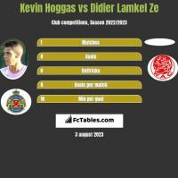 Kevin Hoggas vs Didier Lamkel Ze h2h player stats