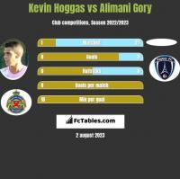 Kevin Hoggas vs Alimani Gory h2h player stats