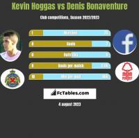 Kevin Hoggas vs Denis Bonaventure h2h player stats