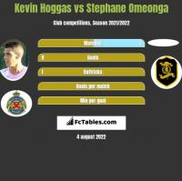 Kevin Hoggas vs Stephane Omeonga h2h player stats