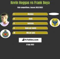 Kevin Hoggas vs Frank Boya h2h player stats