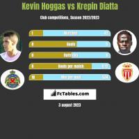 Kevin Hoggas vs Krepin Diatta h2h player stats