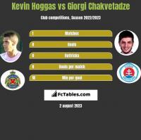 Kevin Hoggas vs Giorgi Chakvetadze h2h player stats