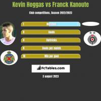 Kevin Hoggas vs Franck Kanoute h2h player stats
