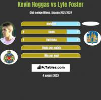 Kevin Hoggas vs Lyle Foster h2h player stats