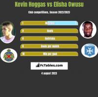 Kevin Hoggas vs Elisha Owusu h2h player stats