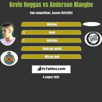 Kevin Hoggas vs Anderson Niangbo h2h player stats