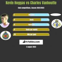 Kevin Hoggas vs Charles Vanhoutte h2h player stats