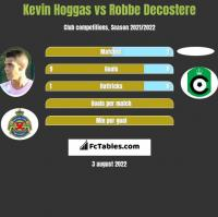 Kevin Hoggas vs Robbe Decostere h2h player stats