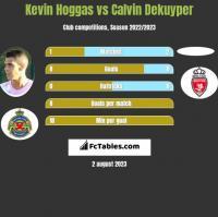 Kevin Hoggas vs Calvin Dekuyper h2h player stats