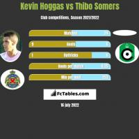 Kevin Hoggas vs Thibo Somers h2h player stats