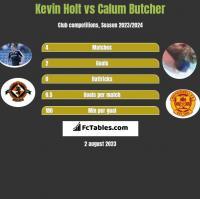 Kevin Holt vs Calum Butcher h2h player stats