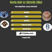 Kevin Holt vs Christie Elliot h2h player stats
