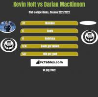 Kevin Holt vs Darian MacKinnon h2h player stats