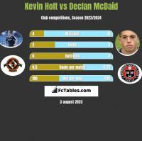 Kevin Holt vs Declan McDaid h2h player stats