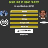 Kevin Holt vs Dillon Powers h2h player stats
