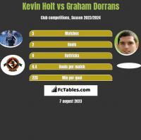Kevin Holt vs Graham Dorrans h2h player stats