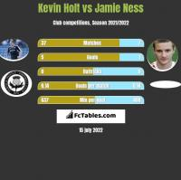 Kevin Holt vs Jamie Ness h2h player stats