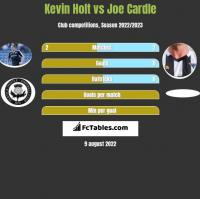 Kevin Holt vs Joe Cardle h2h player stats