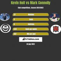 Kevin Holt vs Mark Connolly h2h player stats