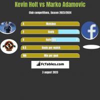 Kevin Holt vs Marko Adamovic h2h player stats