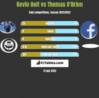 Kevin Holt vs Thomas O'Brien h2h player stats