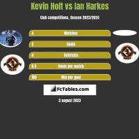 Kevin Holt vs Ian Harkes h2h player stats