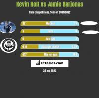 Kevin Holt vs Jamie Barjonas h2h player stats