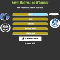 Kevin Holt vs Lee O'Connor h2h player stats