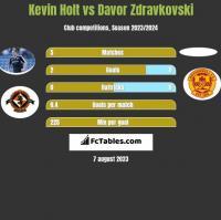 Kevin Holt vs Davor Zdravkovski h2h player stats
