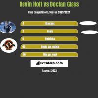 Kevin Holt vs Declan Glass h2h player stats