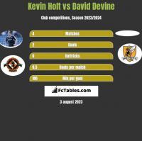 Kevin Holt vs David Devine h2h player stats