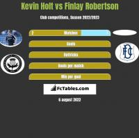 Kevin Holt vs Finlay Robertson h2h player stats