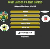 Kevin Jansen vs Alvin Daniels h2h player stats