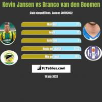 Kevin Jansen vs Branco van den Boomen h2h player stats