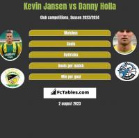 Kevin Jansen vs Danny Holla h2h player stats