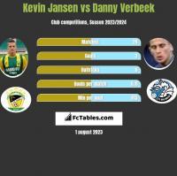 Kevin Jansen vs Danny Verbeek h2h player stats