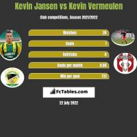 Kevin Jansen vs Kevin Vermeulen h2h player stats