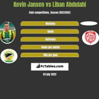 Kevin Jansen vs Liban Abdulahi h2h player stats