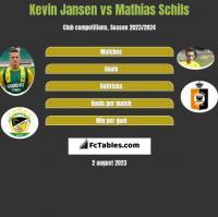 Kevin Jansen vs Mathias Schils h2h player stats