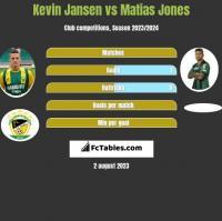 Kevin Jansen vs Matias Jones h2h player stats