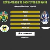 Kevin Jansen vs Robert van Koesveld h2h player stats