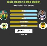 Kevin Jansen vs Robin Maulun h2h player stats