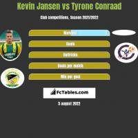 Kevin Jansen vs Tyrone Conraad h2h player stats