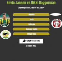 Kevin Jansen vs Nikki Baggerman h2h player stats