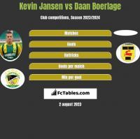 Kevin Jansen vs Daan Boerlage h2h player stats